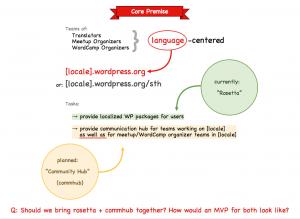 commhub-core-premise
