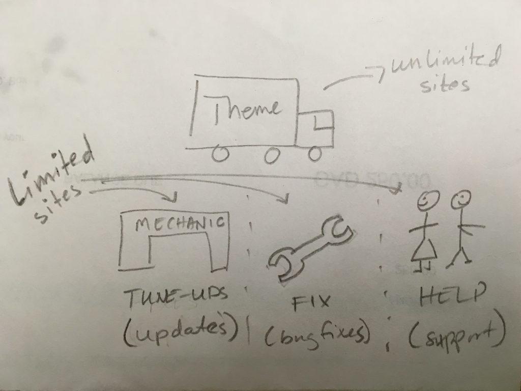 SaaS sketch