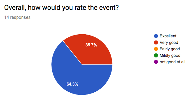 Who would you rate the event?