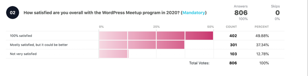 How satisfied are you with the WordPress Meetup program in 2020? Total votes: 806   100% satisfied: 402 49.88% Mostly satisfied, but could be better: 301 37.34% Not very satisfied: 103 12.78%