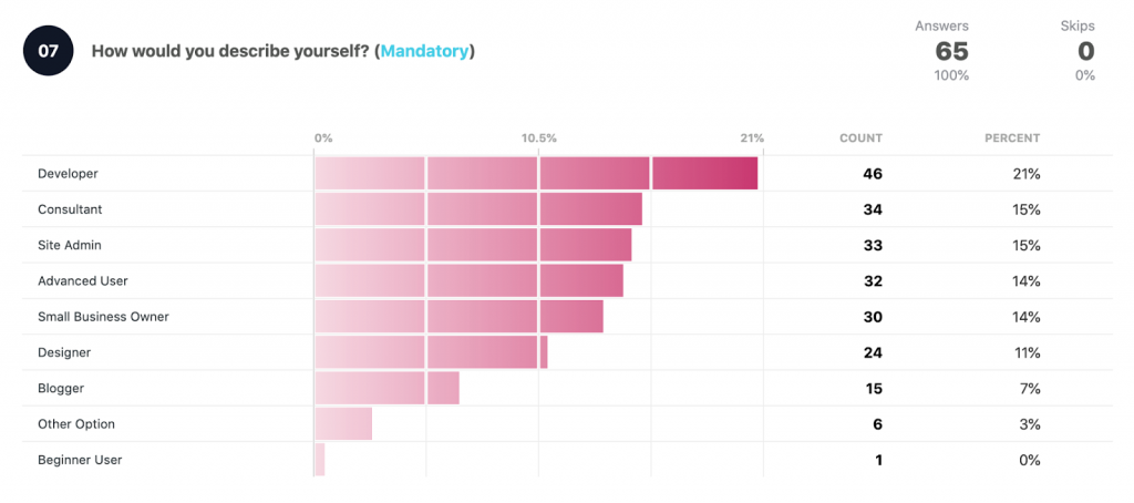 How would you describe yourself?   Developer 46 21% Consultant: 34 15% Site Admin: 33 15% Advanced user: 32 14% Small Business Owner: 30 14% Designer 24 11% Blogger: 15 7% Other option: 6 3% Beginner user: 1 0% Total: 65