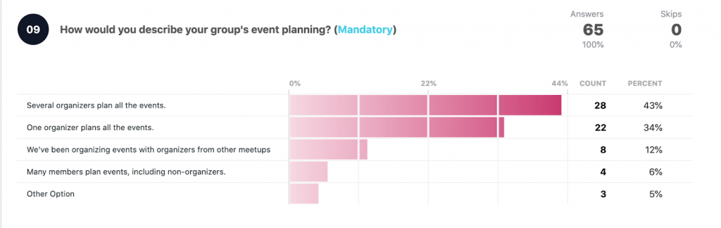 How would you describe the group's planning?  Several organizers plan: 28 43% One organizer plans all events: 22 34% Organizing events with other meetups: 8 12% Many members (incl. no organizers) plan events: 4 6% Other option: 3 5% Total answers: 65
