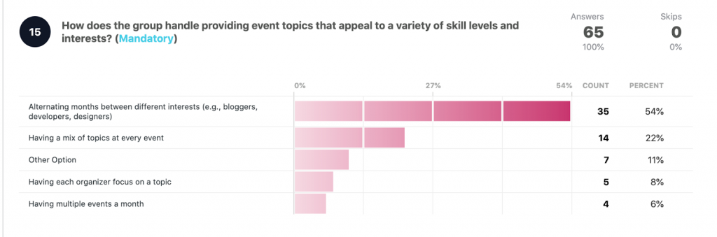 How does the group handle providing event topics that appeal to a variety of skill levels and interests?  Alternating months between different interests: 35 54% Having a mix of topics: 14 22% Other option: to 7 11% Having each organizer focus on a topic: 5 8% Having multiple events a month: 4 6%
