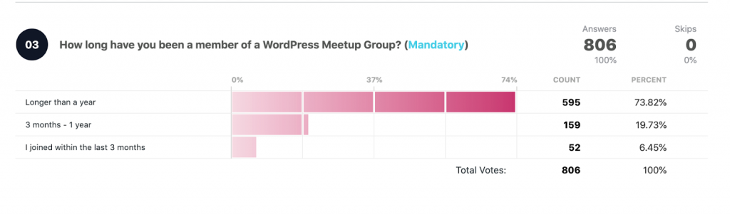 How long have you been a member of the group? Total votes: 806  Longer than a year: 595 73.82% 3 months - 1 year: 159 19.73% I joined within the last 3 months: 52 6.45%