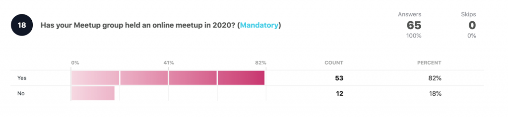 Has your meetup group held an online event in 2020?  Yes: 53 82% No 12 18%