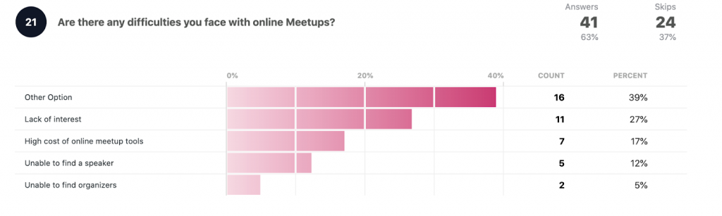 Are there any difficulties you face with online meetups?  Other option: 16 39% Lack of interest: 11 27% High cost of online meetup tools: 7 17% Unable to find a speaker: 5 12% Unable to find organizers: 2 5%