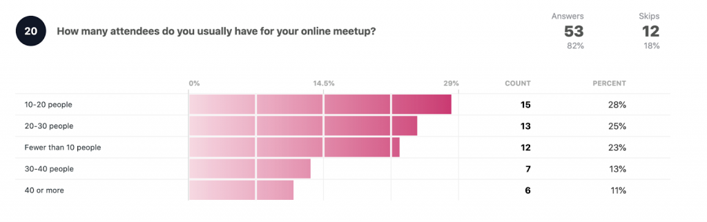 How many attendees do you usually have for your online meetup?  10-20 people: 15 28% 20-30 people: 13 25% Fewer than 10 people: 12 23% 30-40 people: 7 13% 40 or more: 6 11%