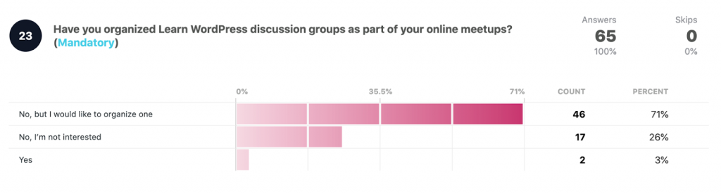 Have you organized Learn WordPress discussion groups as part of your online meetups?  No, but I would like to organize one: 46 71% No, I'm not interested: 17 26% Yes: 2 3%