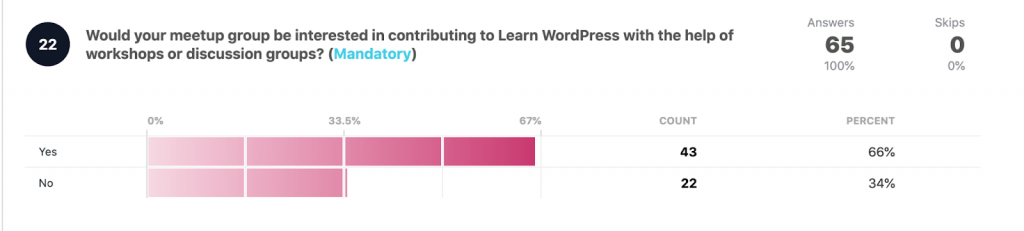 Would your group be interested in contributing to Learn WordPress?  Yes: 43 66% No: 22 34%