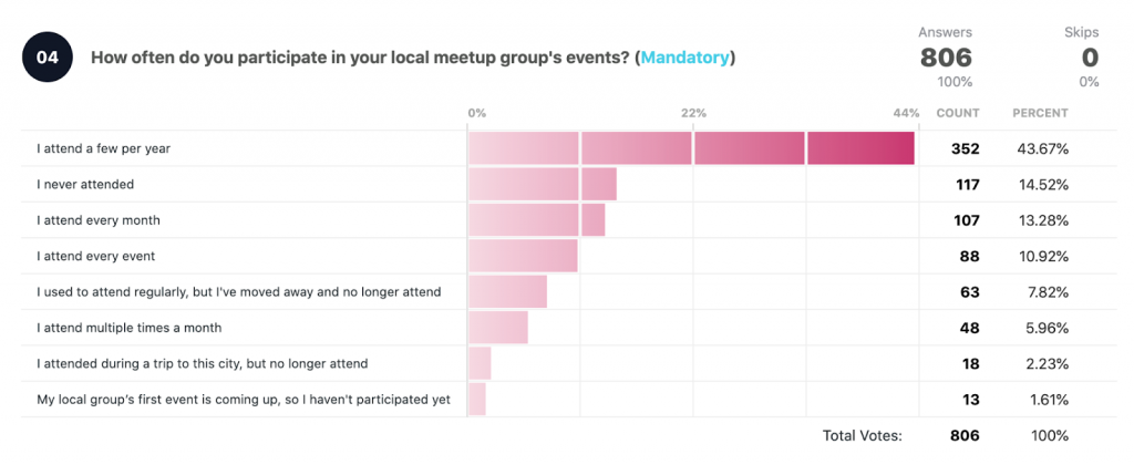 How often do you participate in your local meetup group's events? Total votes: 806  I attend a few per year: 352 43.67% I never attend: 117 14.52% I attend every month: 107 13.28% I attend every event: 88 10.92% I used to attend regularly, but I've moved away and no longer attend: 63 7.82% I attend multiple times a month: 48 5.96% I attended during a trip to this city, but no longer attend: 18 2.23% My local group's first event is coming up, so I haven't participated yet: 13 1.61%