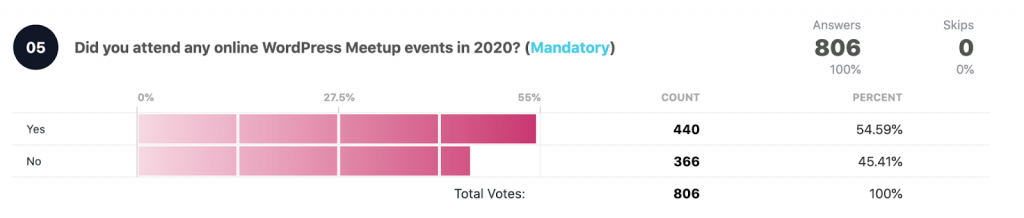 Did you attend any online WordPress events in 2020?  Total votes: 806 Yes: 440 54.59% No: 366 45.41%