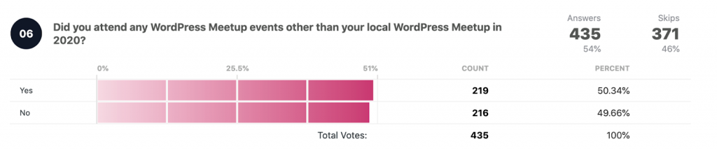 Did you attend any online WordPress events in 2020?  Total votes: 435 Yes: 219 50.34% No: 216 49.66%