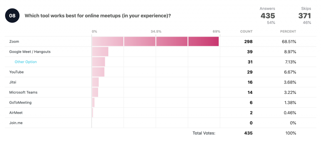 Which tool works best for online meetups (in your experience)?  Total votes: 435 Zoom: 298 68.51% Google Meet/Hangouts: 39 8.97% Other option: 31 7.13% YouTube: 29 6.67% Jitsi: 16 3.68% Microsoft Teams: 14 3.22% GoToMeeting: 6 1.38% AirMeet: 2 0.46% Join.me: 0%