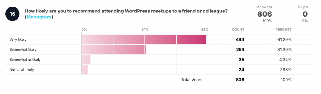 How likely are you to recommend WordPress meetups to a friend or colleague?  Answers: 806 Very likely: 494 61.29% Somewhat likely: 253 31.39% Somewhat unlikely: 35 4.34% Not at all likely: 24 2.98%