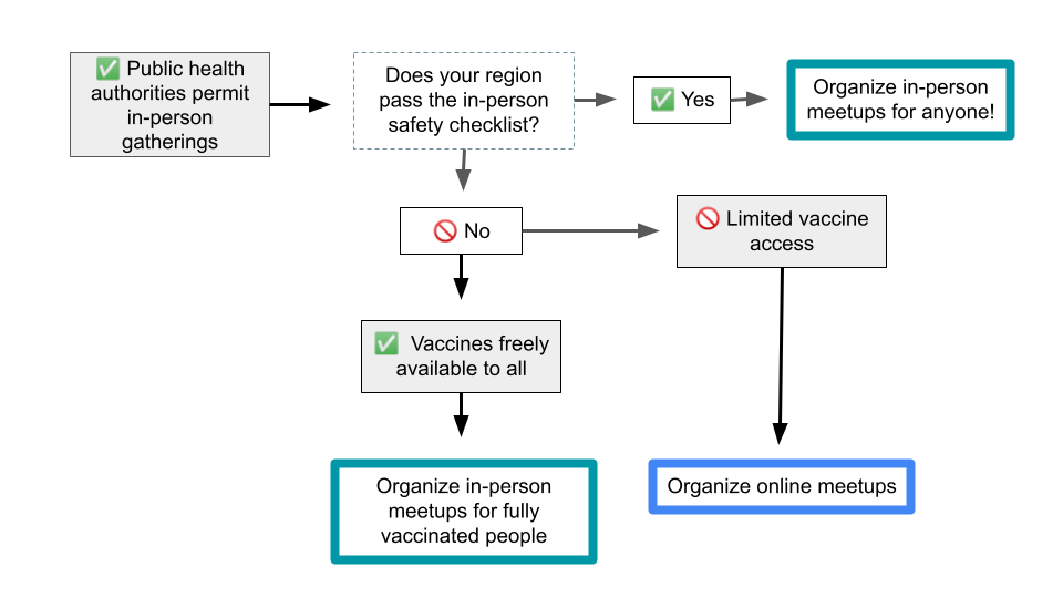 This decision tree visualization indicates that if local public health authorities permit in-person gatherings, and the region passes the in-person safety checklist, then groups can organize in-person meetups for anyone. If the region does not pass the in-person safety checklist, but vaccines are freely available to all, then the group can organize in-person meetups for fully vaccinated people. If there is limited vaccine access in a region that does not pass the in-person safety checklist, the group should organize online meetups for now.