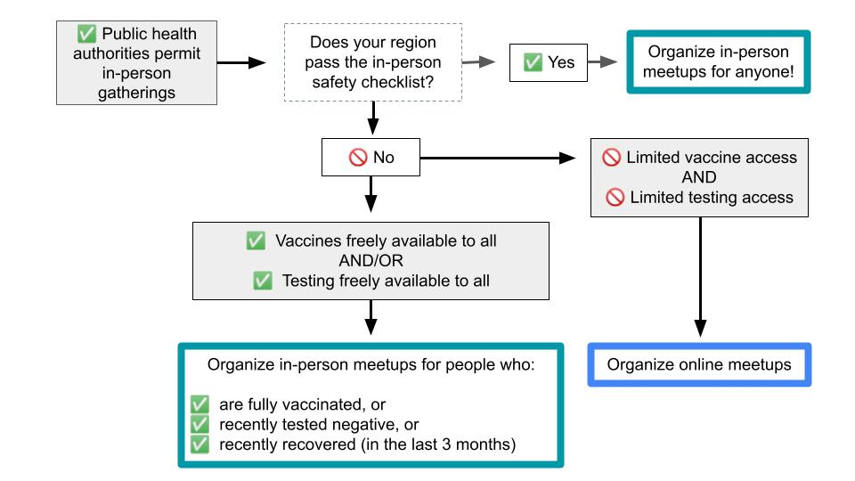 This image shows a flow chart of the conditions that would support local community organizers holding in-person meetup events. If there are vaccines or testing available to all, then organizers can hold in-person meetups for those who are fully vaccinates, recently tested negative, or recently recovered from COVID-19. If vaccines and testing are not freely available, then online meetups should continue. If the region passes the in-person safety checklist, then in-person meetups for everyone are ok!