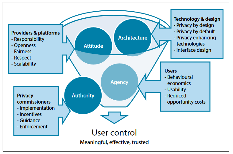 Diagram of the elements in a user control mechanism: agency (users), architecture (technology and design), attitude (providers and platforms), and authority (privacy regulators).