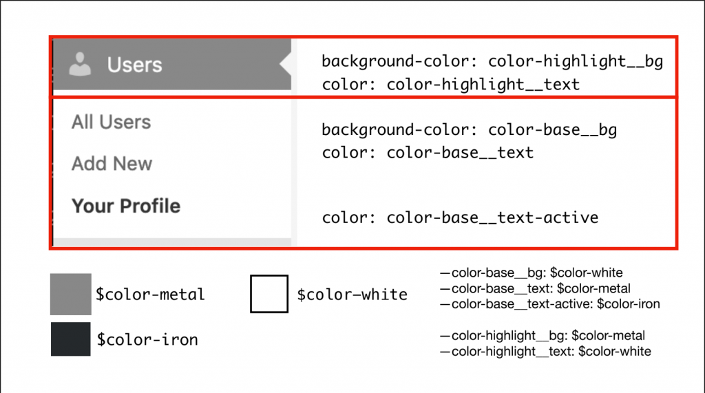 A screenshot of a menu item in wp-admin annotated with possilbe color names