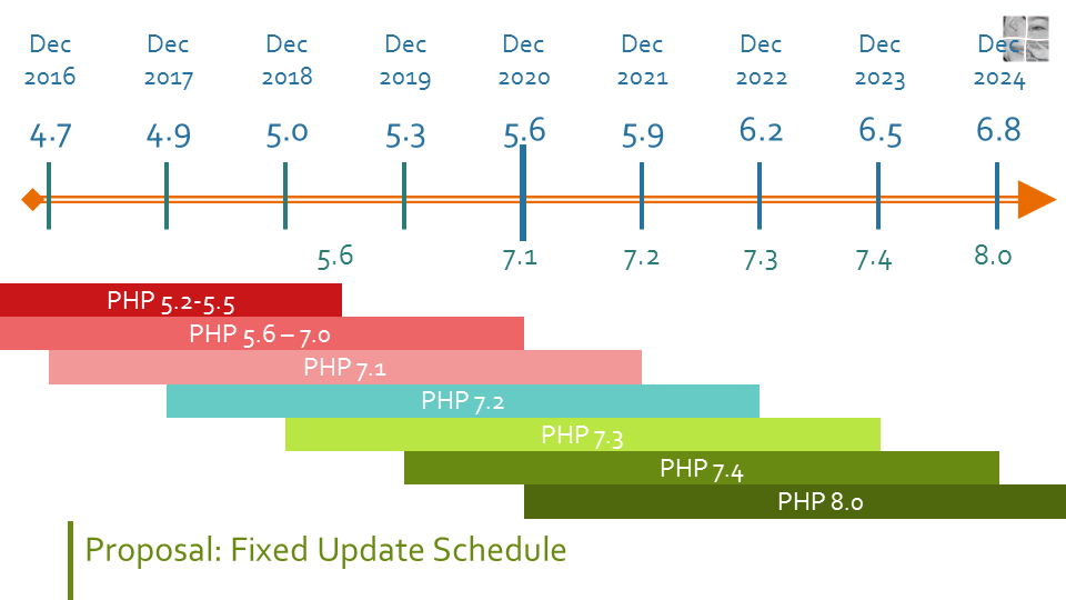 Timeline from December 2016 to December 2024 showing the WordPress version released that December and the minimum supported PHP version as of that WordPress version. WordPress 5.6 in December 2020 would get a minimum of PHP 7.1. WordPress 5.9 in December 2021 would get a minimum of PHP 7.2, etc Below the timeline it shows for each PHP version when it was released and until when it will be supported by WordPress.