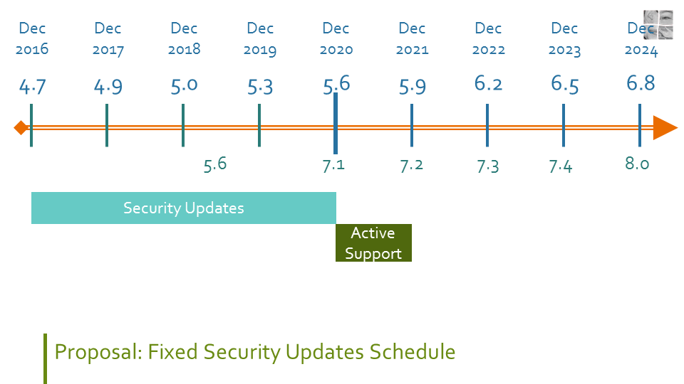 Timeline from December 2016 to December 2024 showing that during the lifetime of the upcoming WordPress 5.6 release, the 5.6 release would get active support, but that WordPress 4.7 (released December 2016) up to WordPress 5.5 (released this month) would get security releases (if needed).