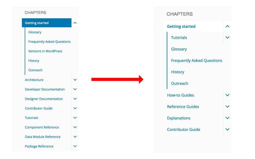 Block editor handbook table of content transition