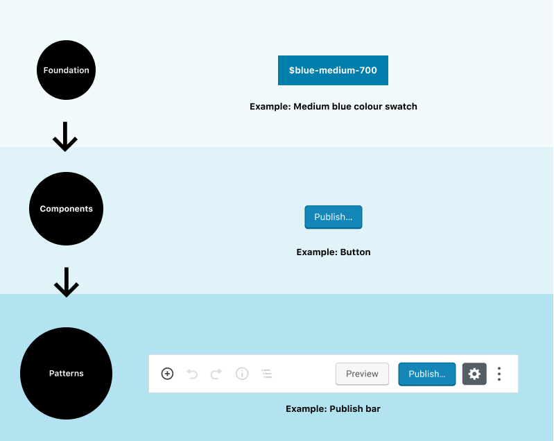 Discussion: How do we organise Figma libraries? – Make