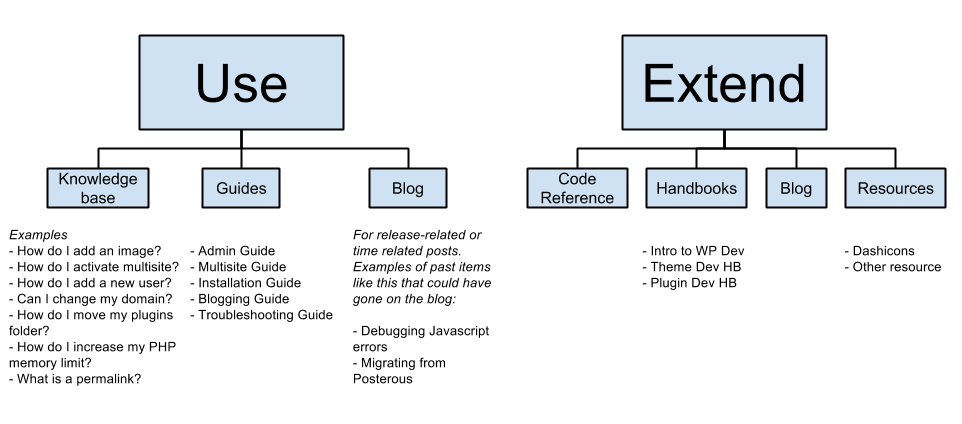 Docs information architecture make wordpress documentation ccuart Image collections