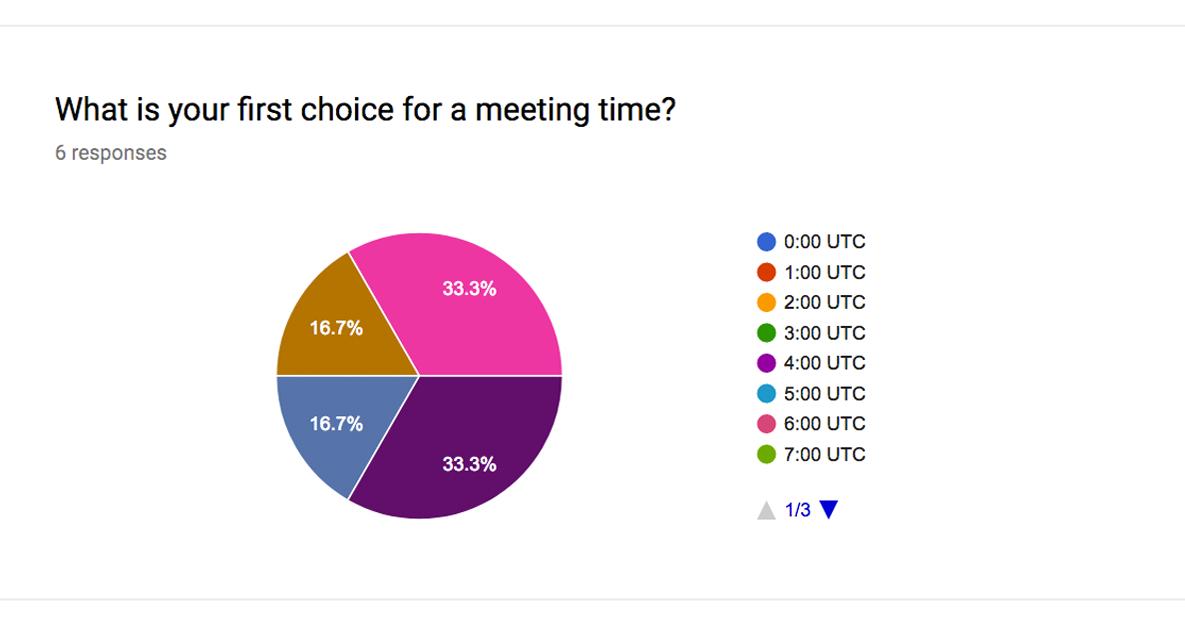 Marketing the Community Slack Time