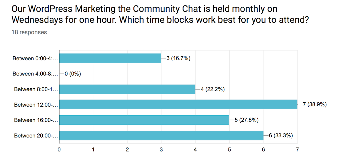 Marketing the Community Time Change