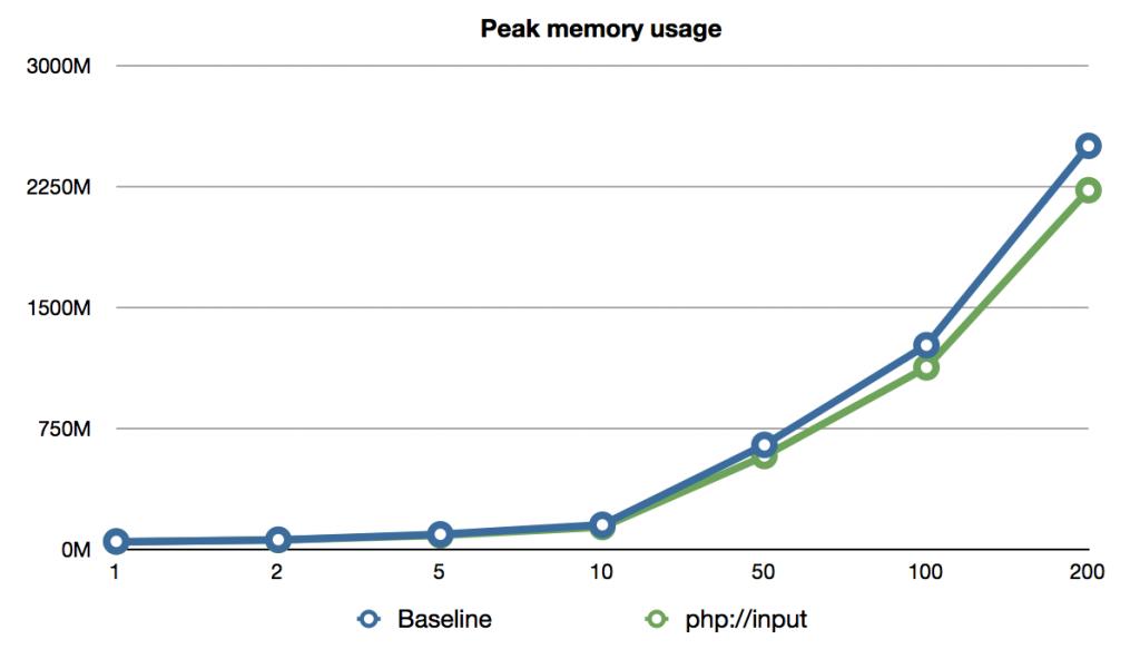 xmlrpc-phpinput-memory