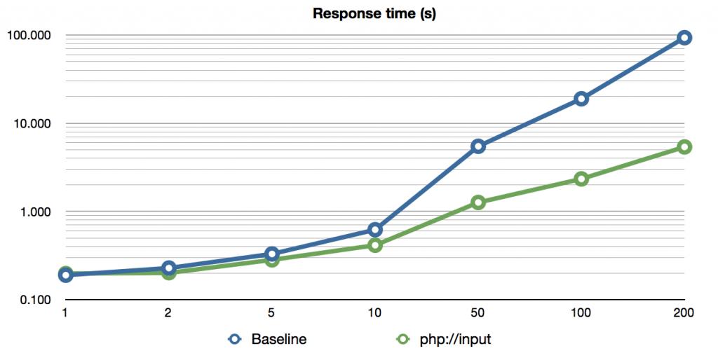 xmlrpc-phpinput-time