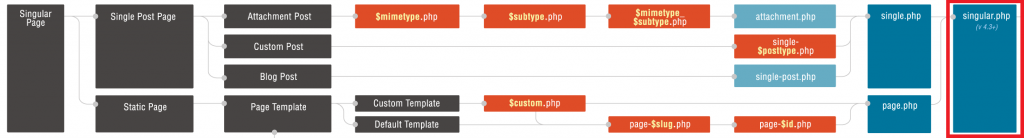 Template hierarchy for singular post types, including the singular.php template file added in WordPress 4.3