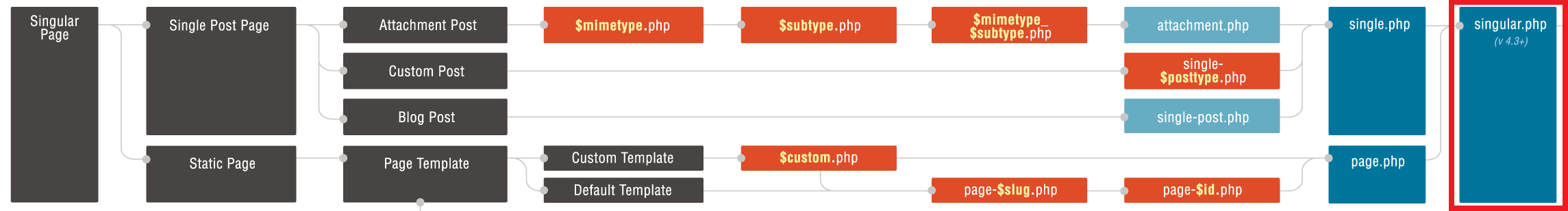 Template hierarchy for singular post types