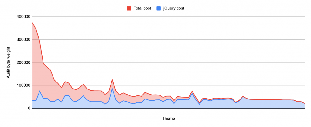 For a few themes with large amounts of JavaScript, jQuery only plays a minor role in audit byte weight, but 48 out of the 76 themes using jQuery have jQuery account for more byte weight problems than all other JavaScript combined.