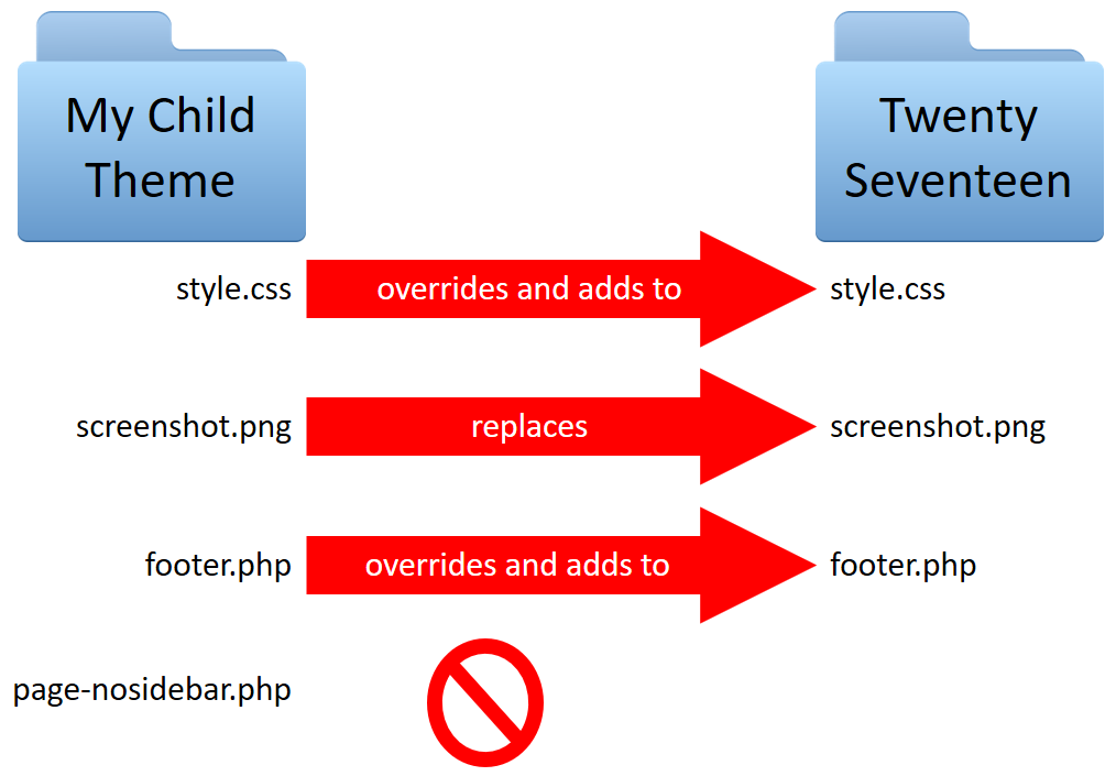 Child Themes Twentyseventeen Make Wordpress Training