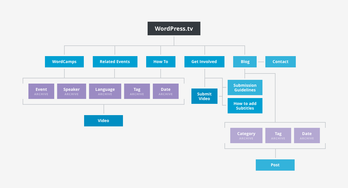 Information architecture make for Architecture wordpress