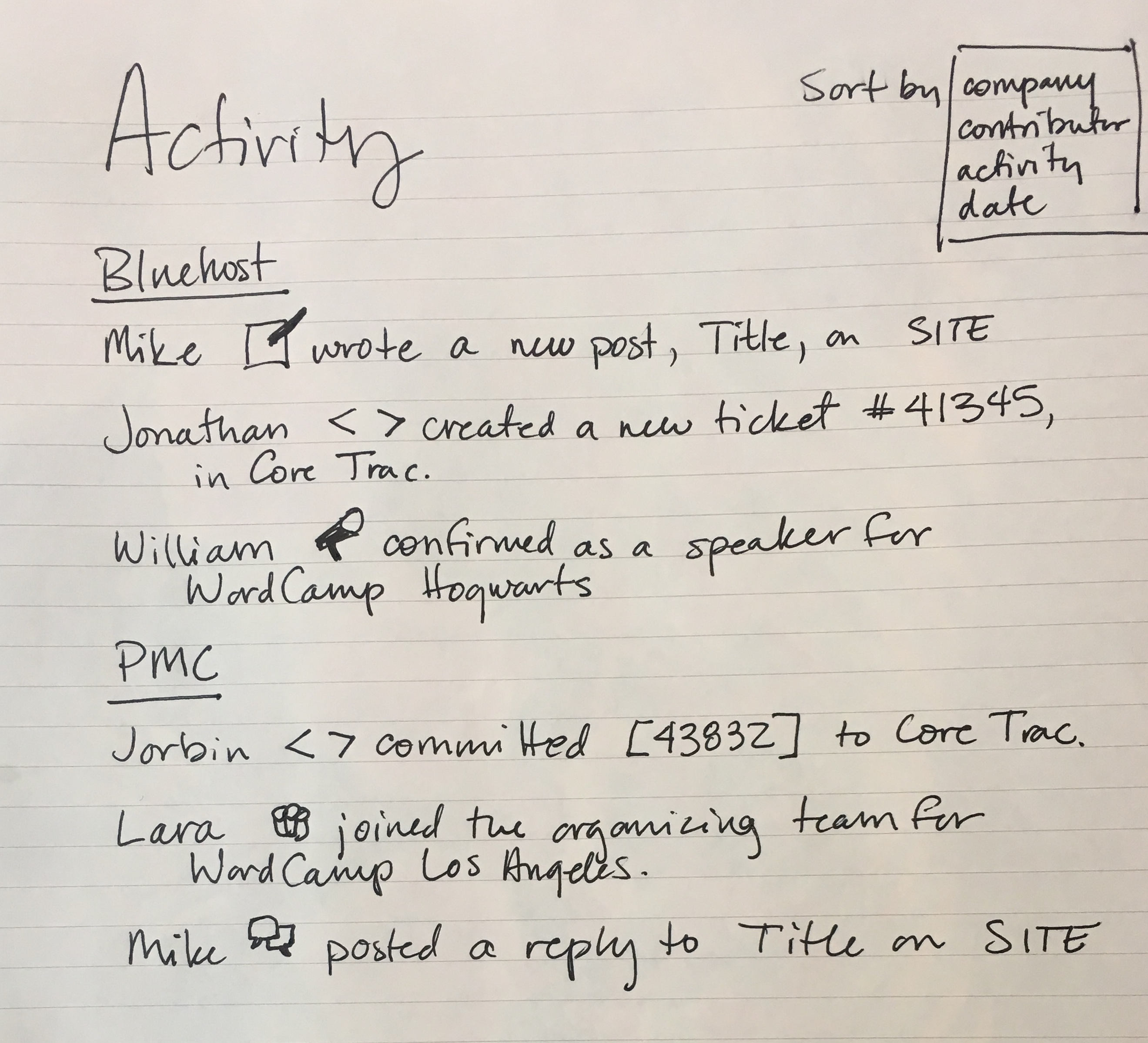 """A hand-written example of the activity stream idea, with a list of contributor actions divided by company. There is a """"sort by"""" drop-down list on the top right, with the options: company, contributor, activity, and date."""